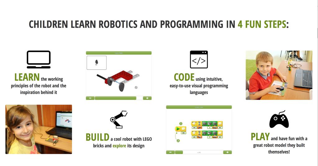 RoboCamp Lego Programming
